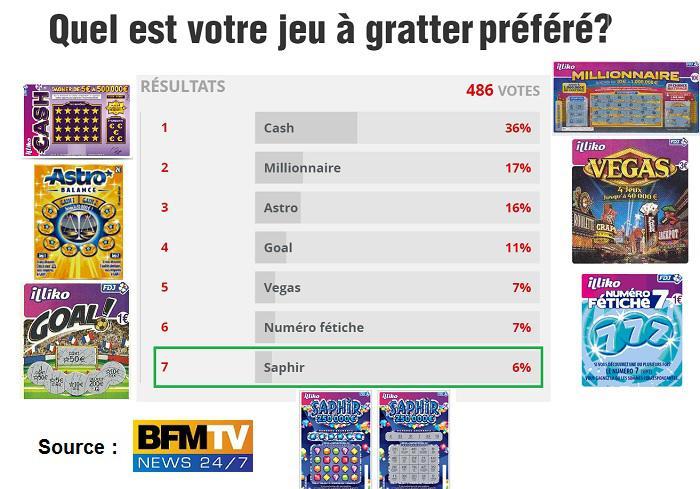sondage-jeux-prefere
